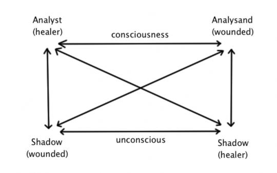 Lines of communication diagram